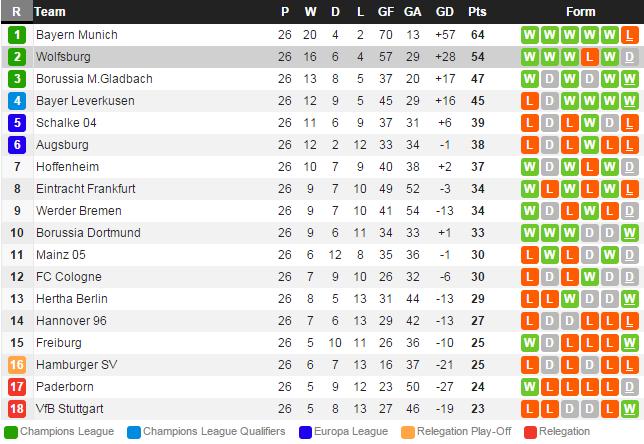 Немецкая бундеслига турнирная таблица