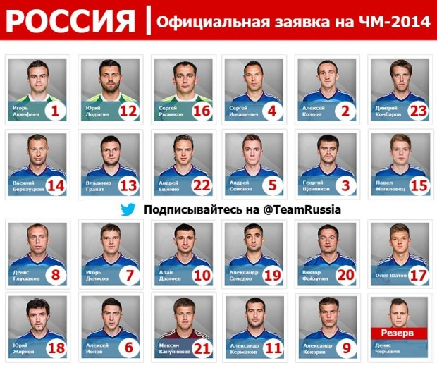 Заявка Сборной России На Чемпионат Мира По Футболу
