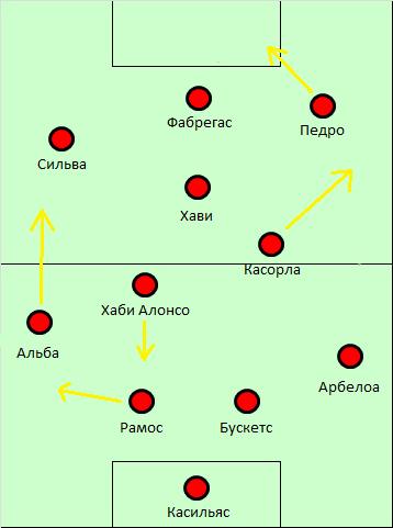 Состав сборной Испании по
