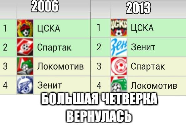 Топ-8 мемов выходных о российском футболе