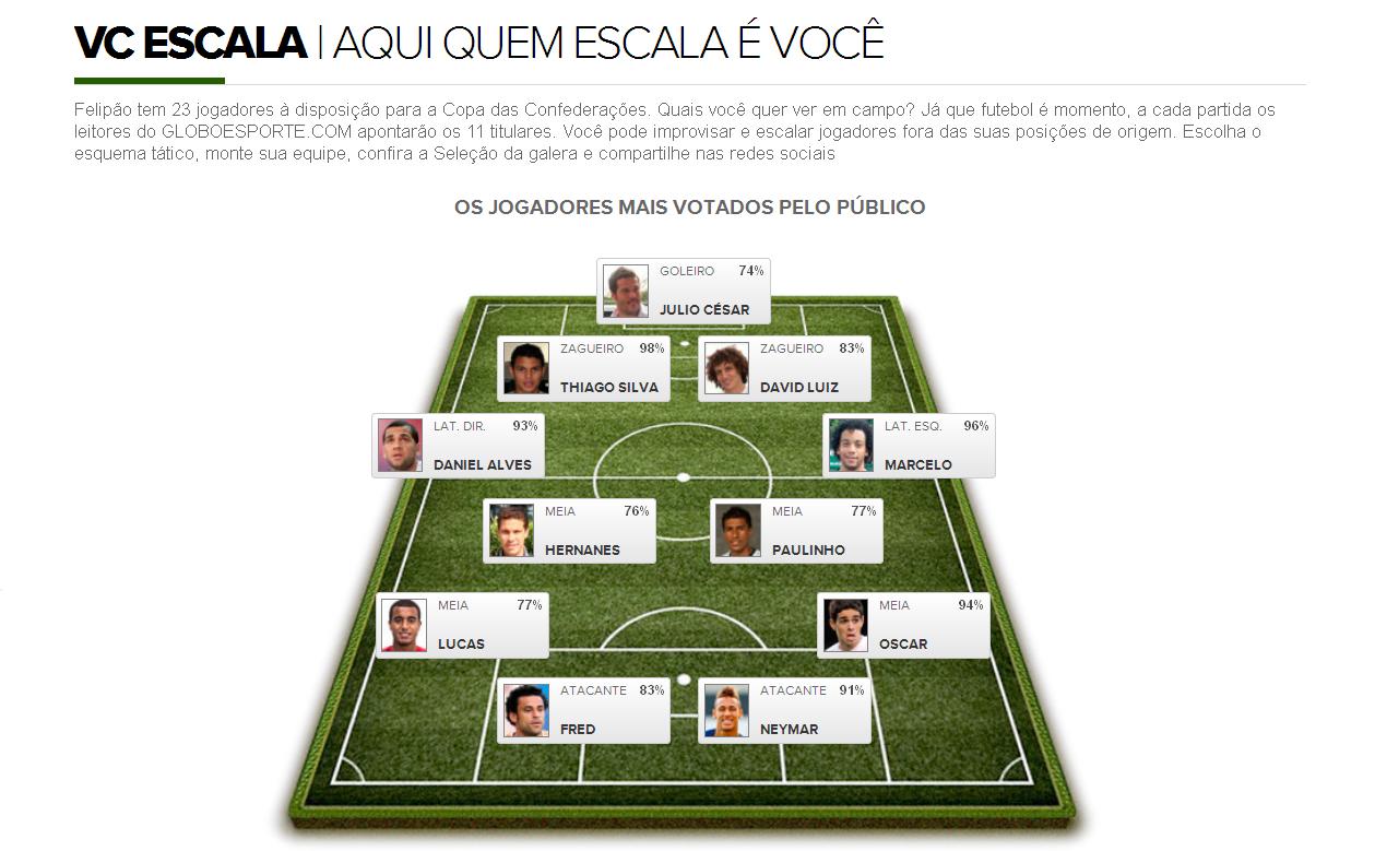 Бразильские болельщики определяют состав сборной на Кубок конфедераций