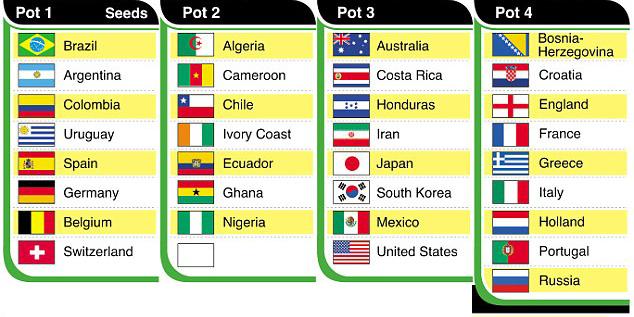 Жеребьевка чемпионата мира-2014. Онлайн-трансляция начнется в 20.00