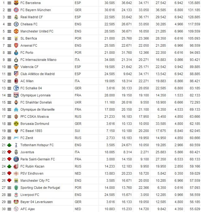«Рубин» обогнал «Манчестер Сити» и ПСВ в рейтинге УЕФА
